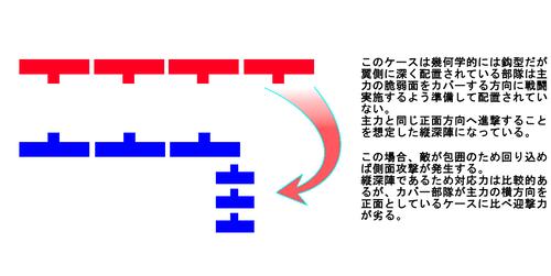 鈎型陣形の基本概念_縦深陣との差異