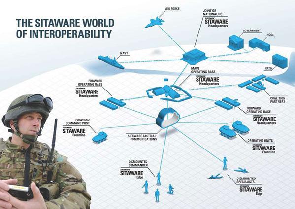 SitaWare-World-of-Interoperability