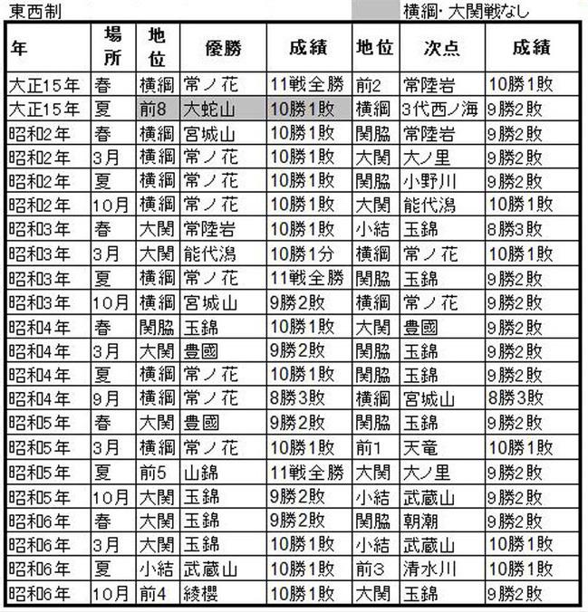 大相撲優勝・次点力士2 戦前編