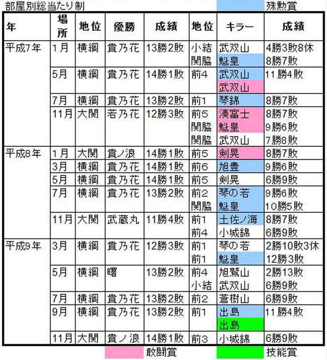 平成7-9A