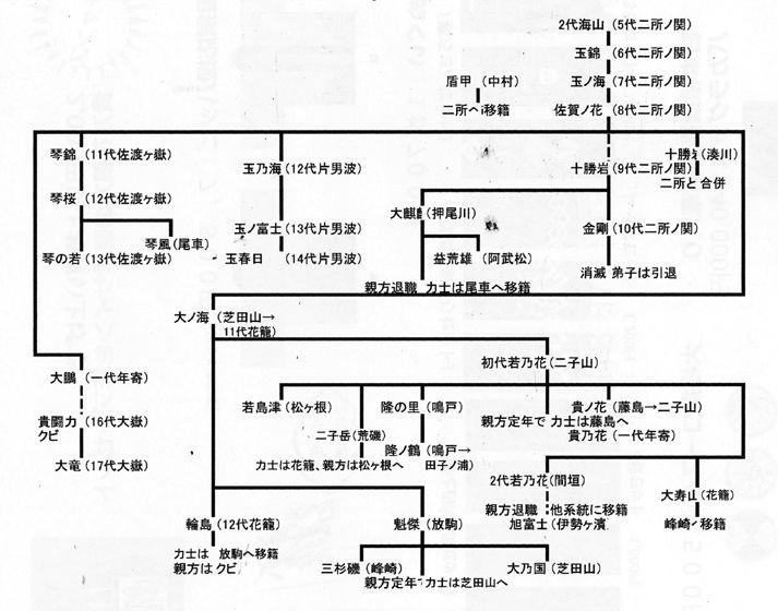 二所ノ関の系統1 : 大相撲!土俵の目撃者