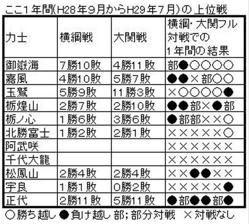 平成29年秋!横綱・大関に挑む11人のサムライ