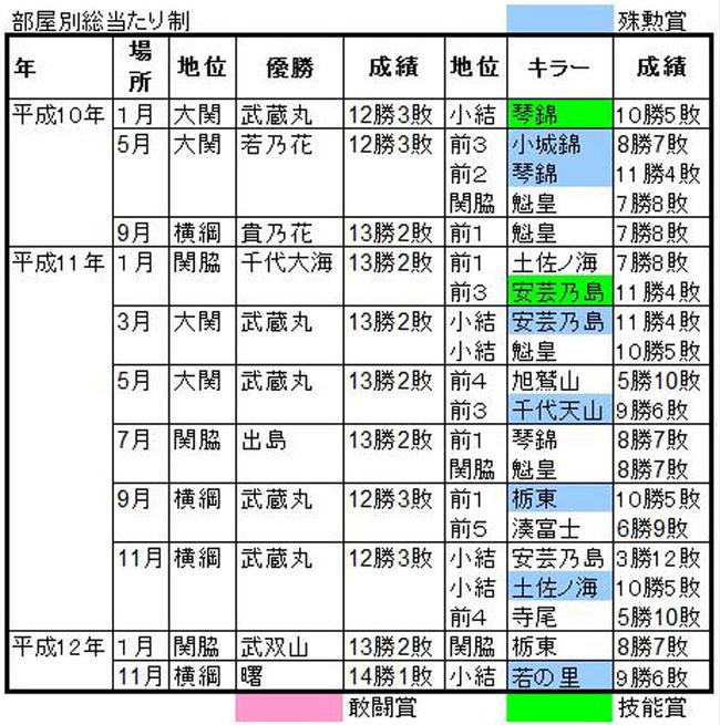 平成10-12A