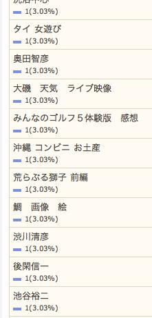 3/26の検索さん