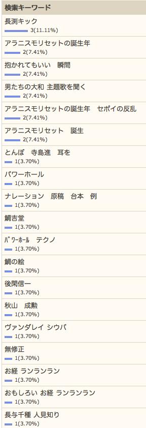 4/30の検索さん