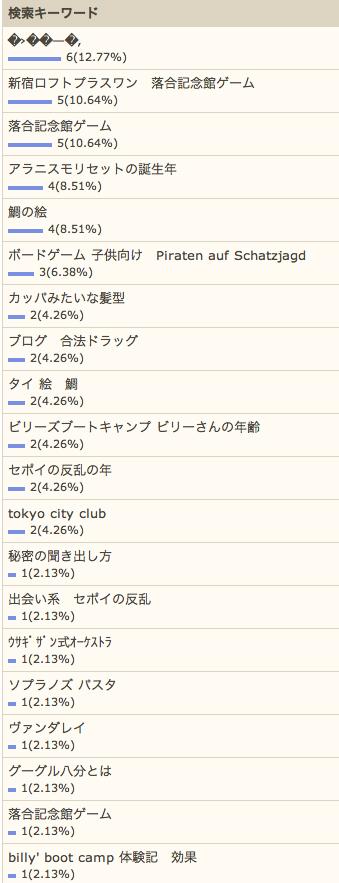 5/9の検索さん