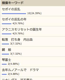 6/11の検索さん
