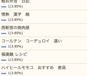 1/28の検索さん