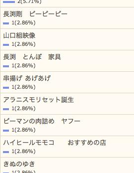 8/21の検索さん