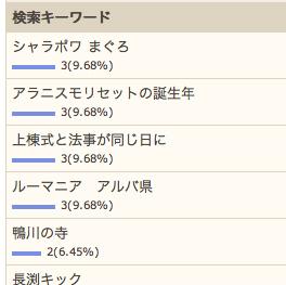 8/31の検索さん