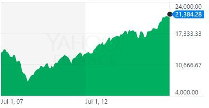 Dow20170616