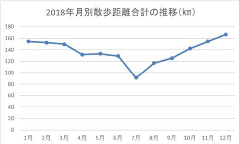 2018walking-distance-total
