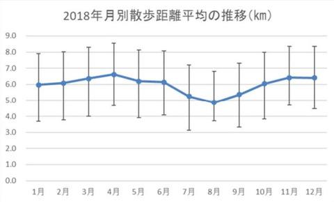 2018walking-distance-mean