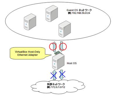 vbox_networking04