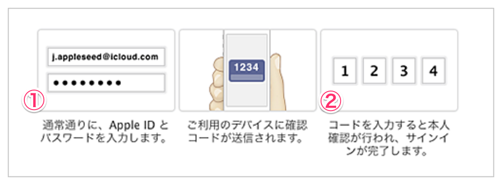 Appleid 2step