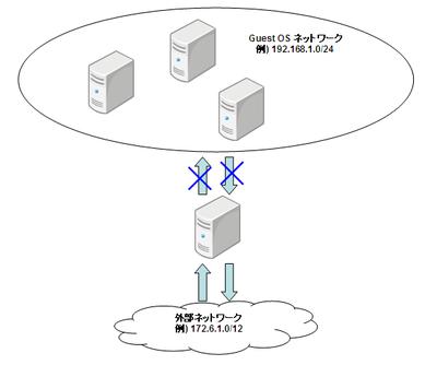 vbox_networking03