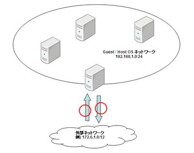 vbox_networking02