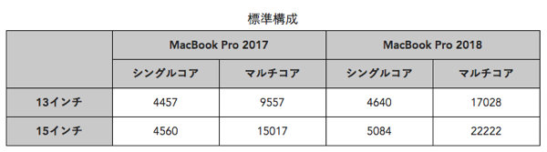 Compare macbookpro 20172018