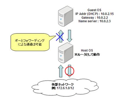 vbox_networking01