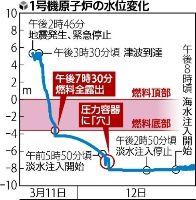 国民を騙し続けた東京電力・政府・大手マスコミ