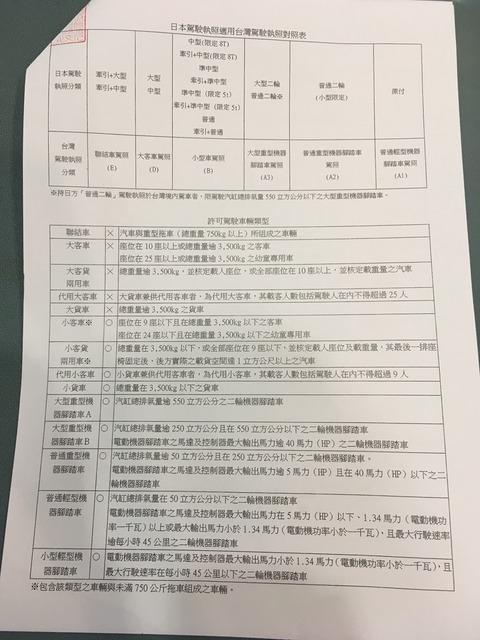 台湾の免許証翻訳文