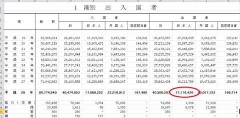 日本人の出国件数