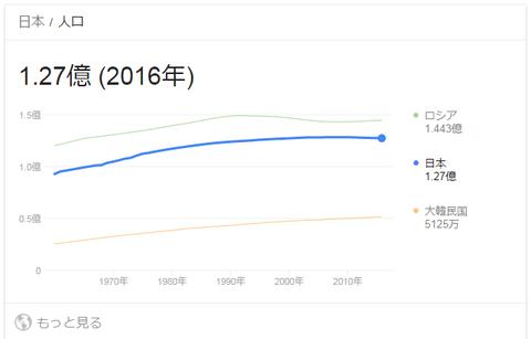 日本の人口