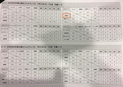中津江強化フェスティバル_1日目結果1_20170722
