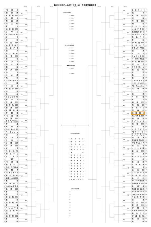 フジパンカップ県予選_全体