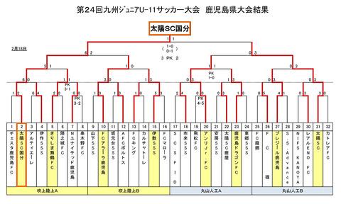 【第24回九州ジュニア(U-11)サッカー大会鹿児島県大会】 最終日