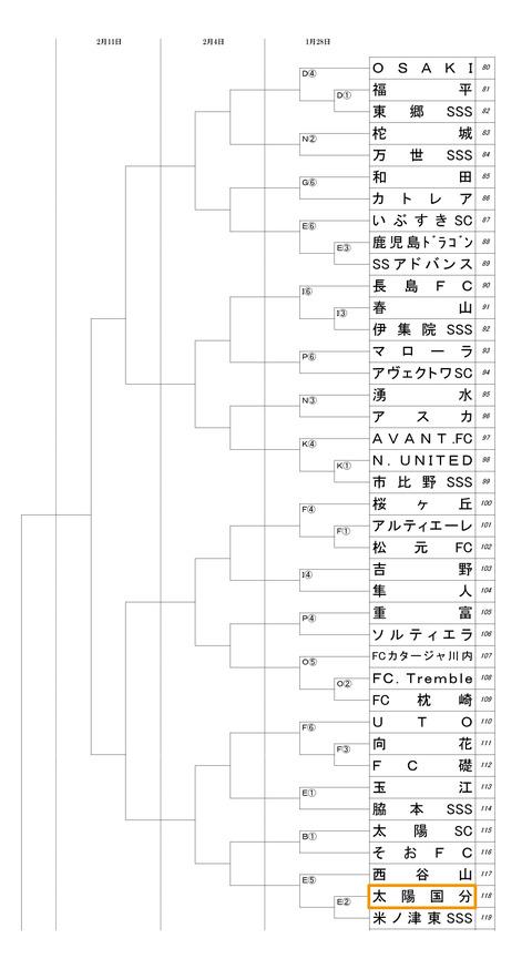 フジパンカップ県予選_アップ