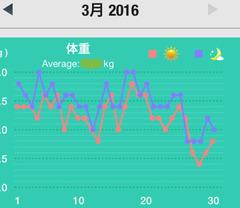 2016,3月の体重
