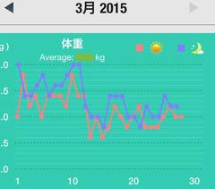 2015,3月の体重