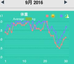 2016,9月の体重
