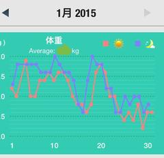 2015,1月の体重