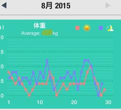 2015,8月の体重
