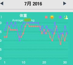 2016,7月の体重
