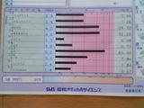 RAST検査報告書