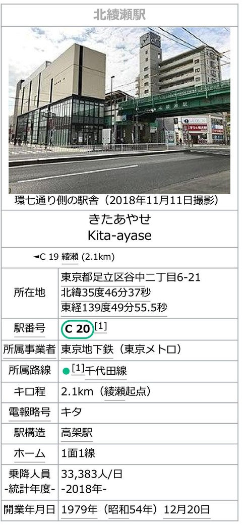 北綾瀬駅 - Wikipedia