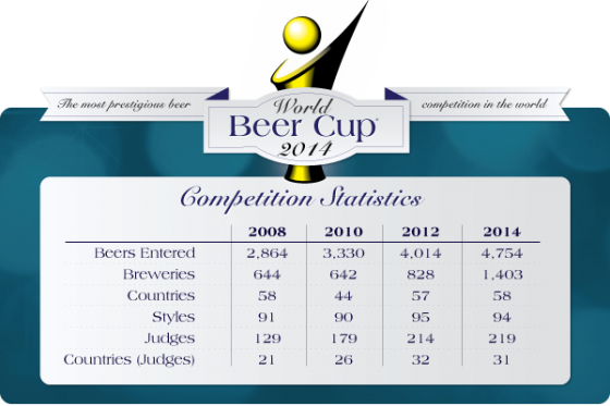 World Beer Cup stats