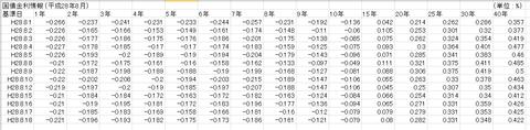 日本国債利回り
