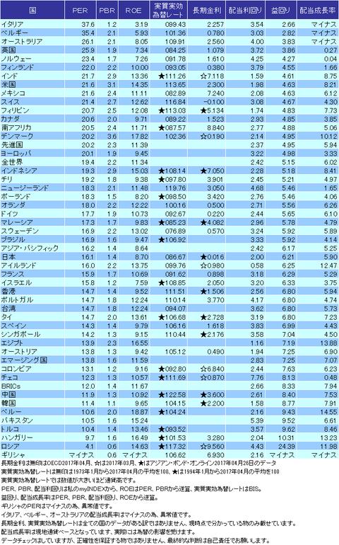 バリュエーション表2017年04月