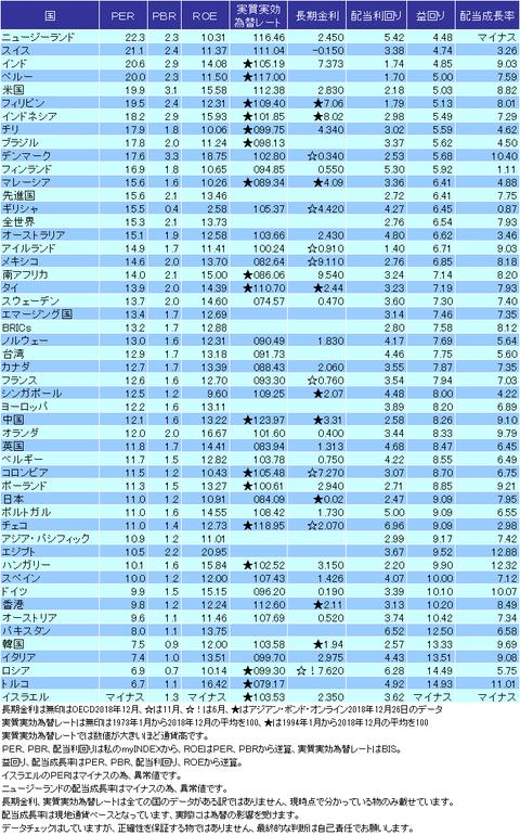 バリュエーション表2018年12月