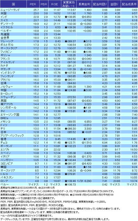 バリュエーション表2020年01月