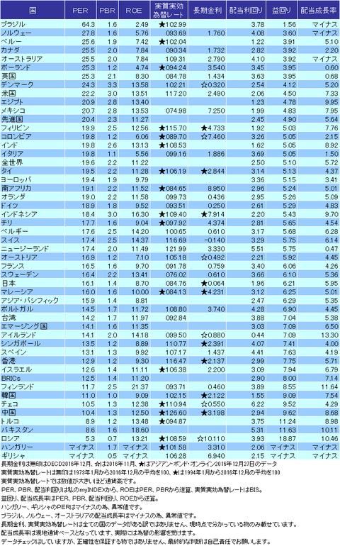 バリュエーション表2016年12月