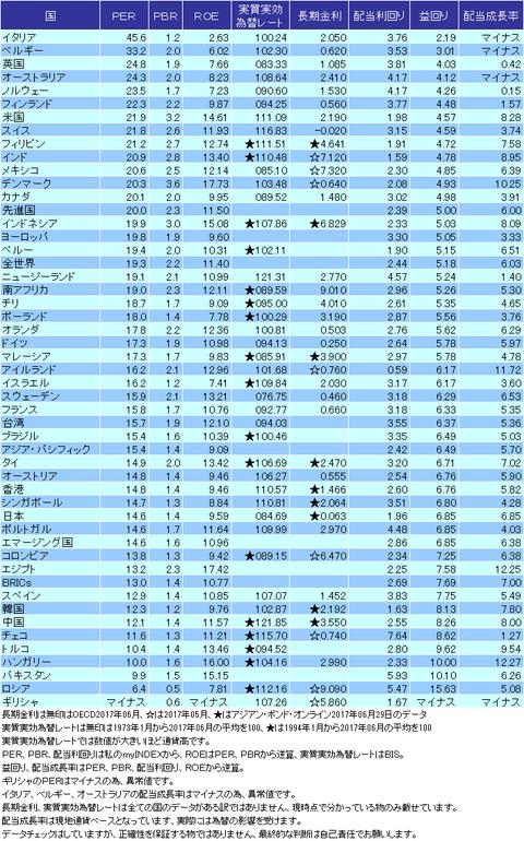 バリュエーション表2017年06月