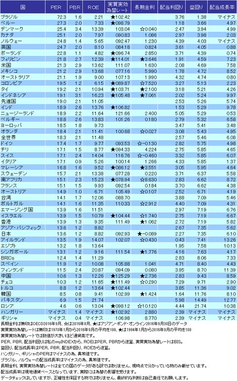 バリュエーション表2016年09月