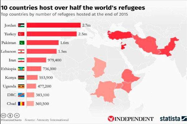 難民受入実績