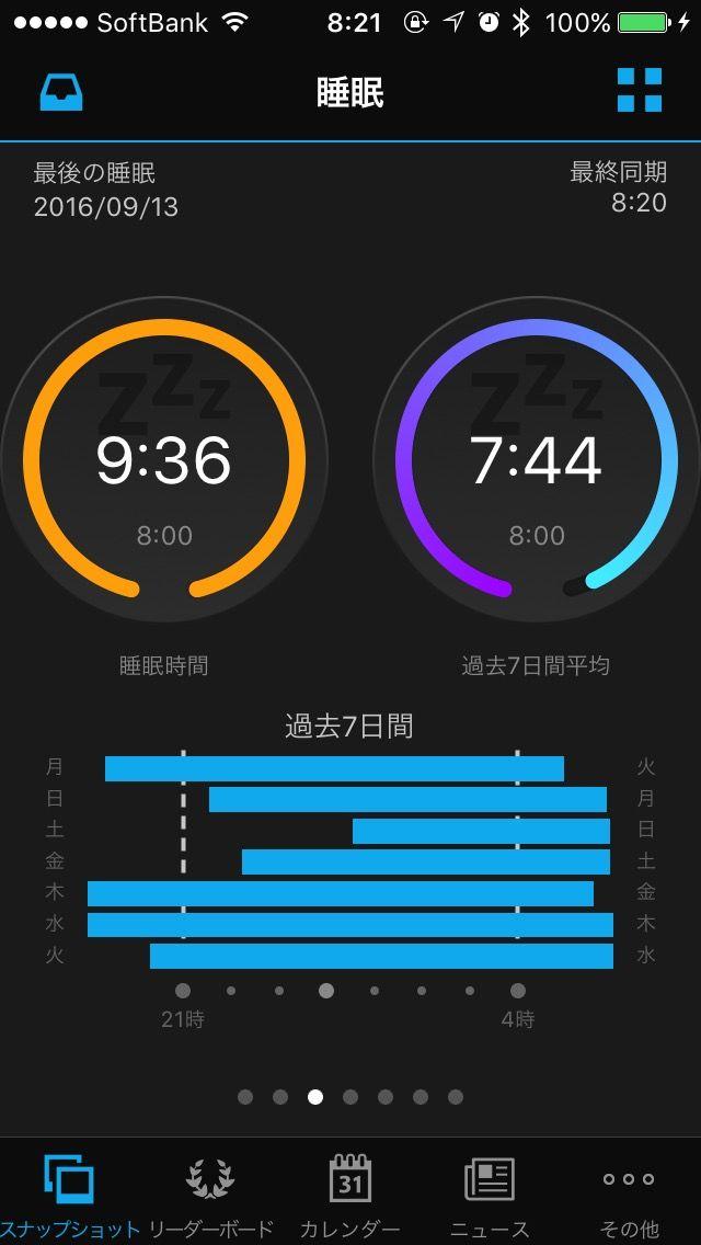 睡眠時間の推移