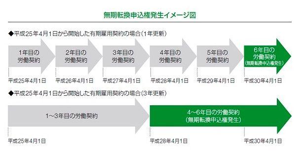 労働契約法イメージ図